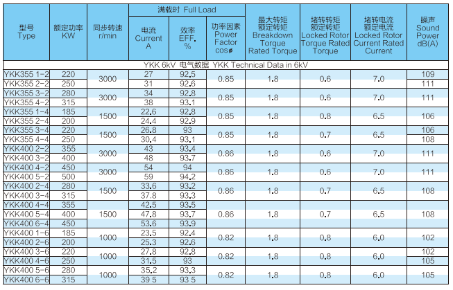 YKK系列高压三相异步电动机1